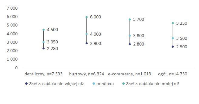 Źródło: Ogólnopolskie badanie wynagrodzeń