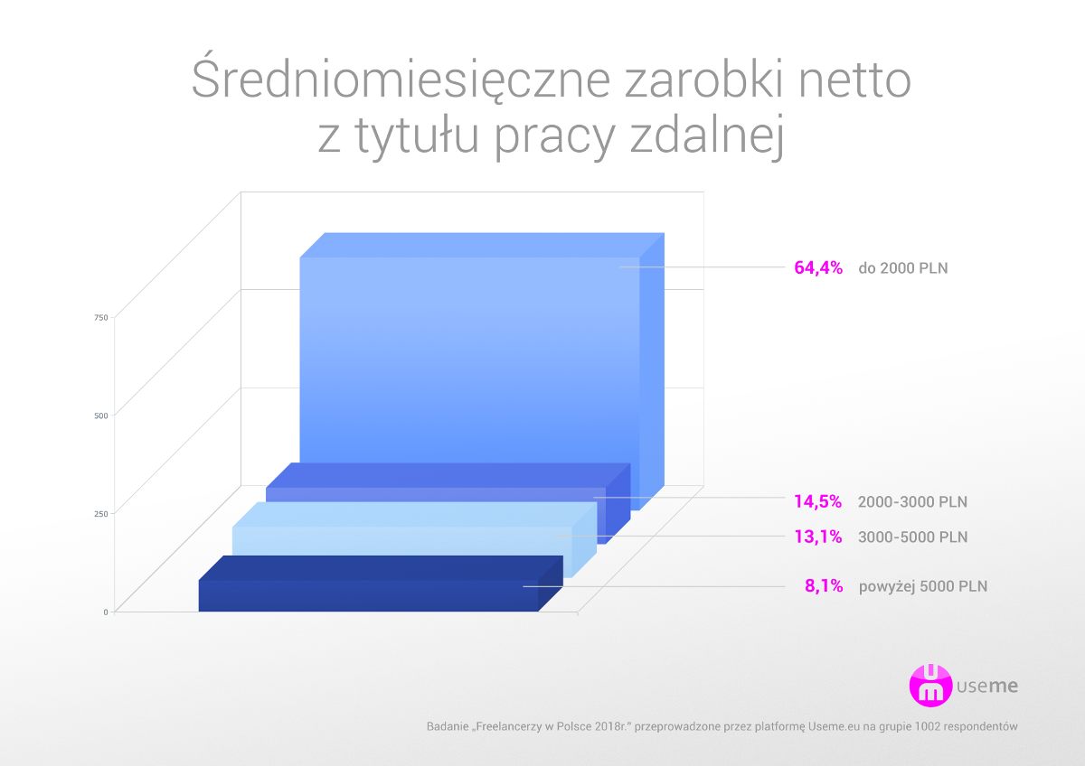 Grafika: useme.eu