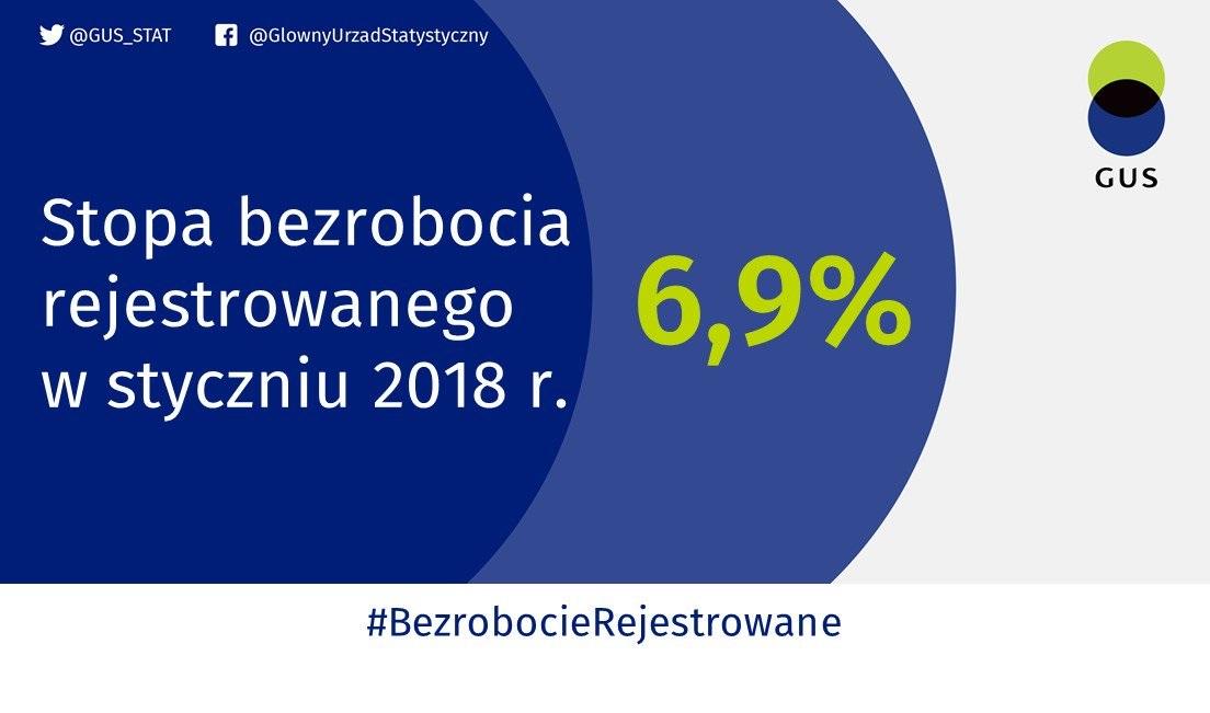 Wzrosła stopa bezrobocia w styczniu 2018 r. (fot.twitter.com/GUS_STAT)
