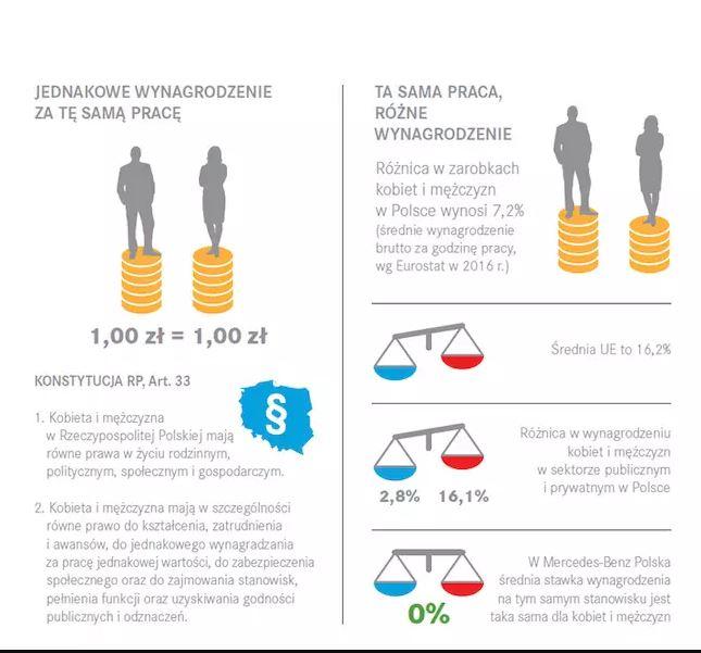 Różnice w płacach pomiędzy kobietami a mężczyznami (mercedes-benz.pl)
