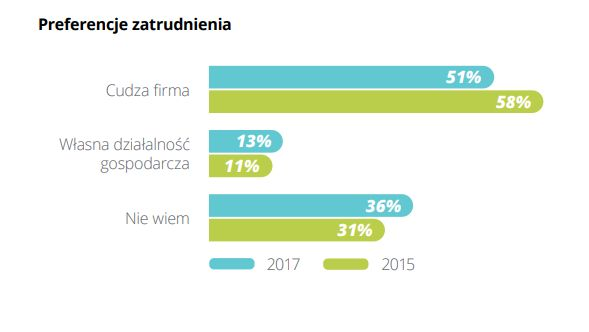 """Źródło: Deloitte """"Pierwsze kroki na rynku pracy 2018"""""""