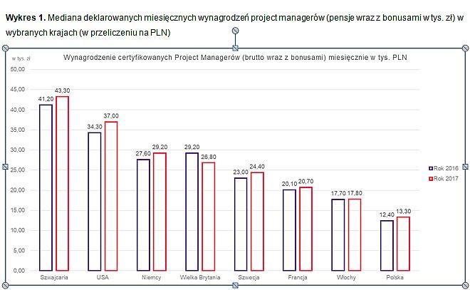 """Źródło: Na podstawie danych z raportu """"Earning Power: Project Management Salary Survey, 9th Edition"""", styczeń 2017 oraz """"Earning Power: Project Management Salary Survey, 10th Edition"""", styczeń 2018"""