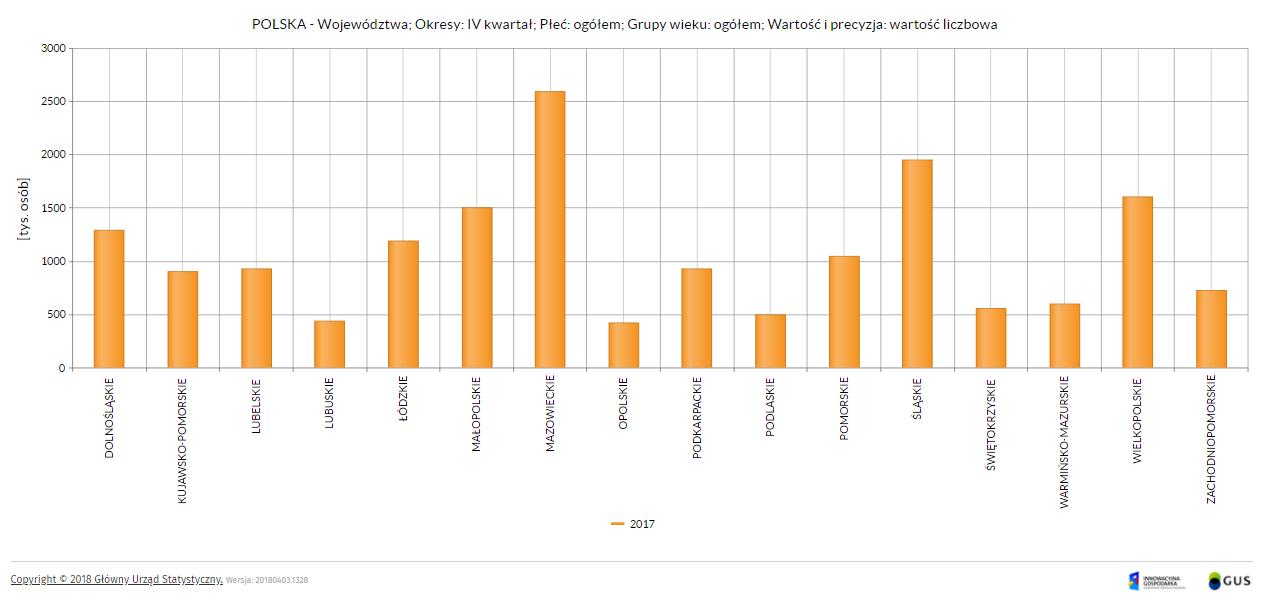 Z danych GUS wynika, że w 2017 roku w Polsce aktywnych zawodowo było ponad 17 mln mieszkańców. Grafika GUS