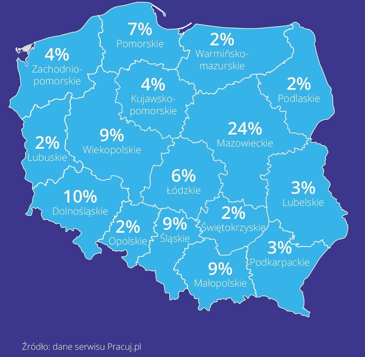 Województwa z największą liczbą ofert pracy, podział procentowy. (Źródło: Pracuj.pl)