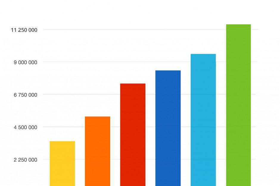 Wykres pokazujący jak w poprzednich latach kształtowała się liczba PIT-ów składanych przez internet (źródło: Ministerstwo Finansów)