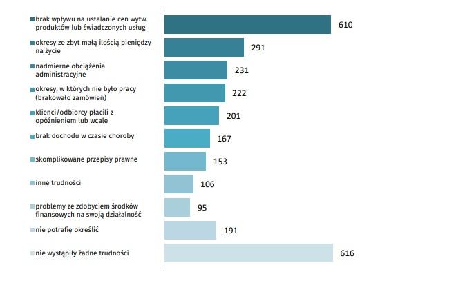 Pracujący na własny rachunek według wymienionej najważniejszej trudności w prowadzeniu własnej działalności gospodarczej (fot. GUS)