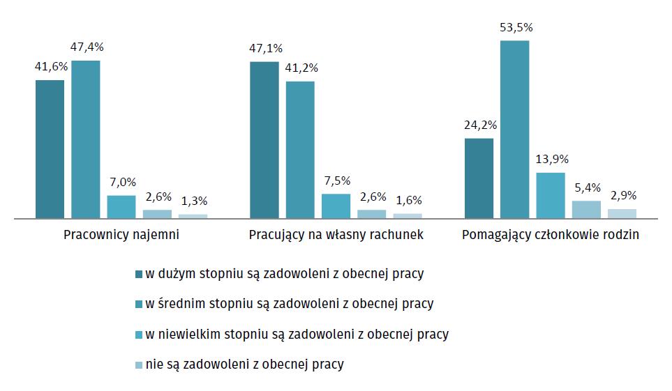 Struktura pracujących według stopnia zadowolenia z obecnej pracy oraz obecnego statusuzatrudnienia (fot. GUS)