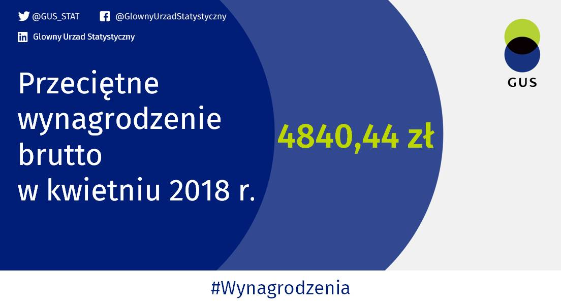 Przeciętne wynagrodzenie w kwietniu 2018 r. (fot.twitter.com/GUS_STAT)