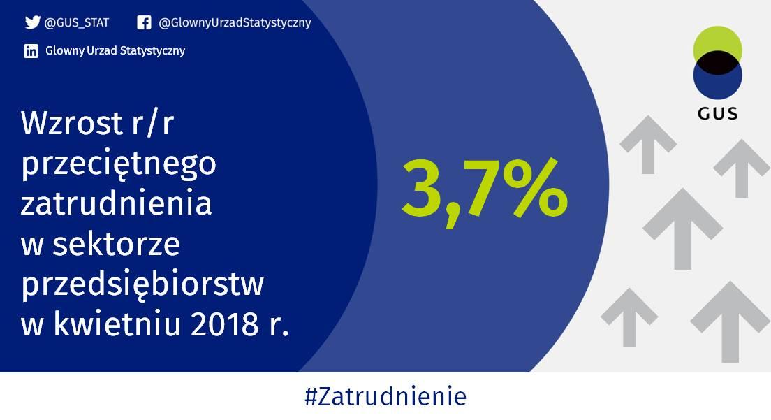Przeciętne zatrudnienie w kwietniu 2018 r. (fot.twitter.com/GUS_STAT)