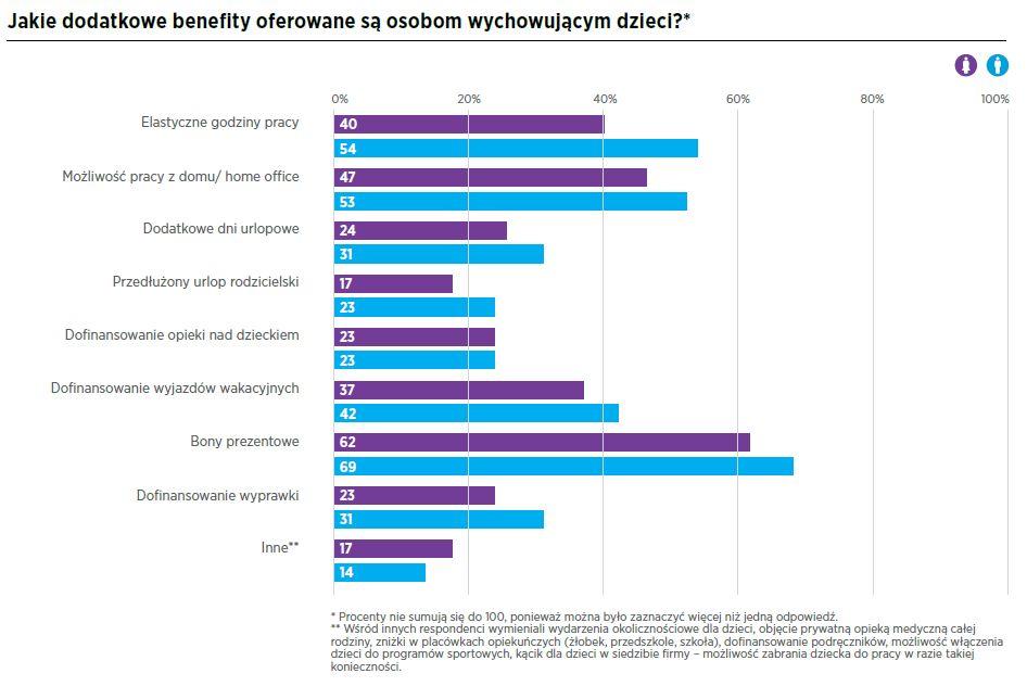 Źródło: Raport Hays Poland, Kobiety na rynku pracy 2018