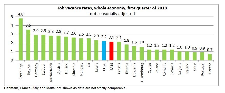 fot. Eurostat
