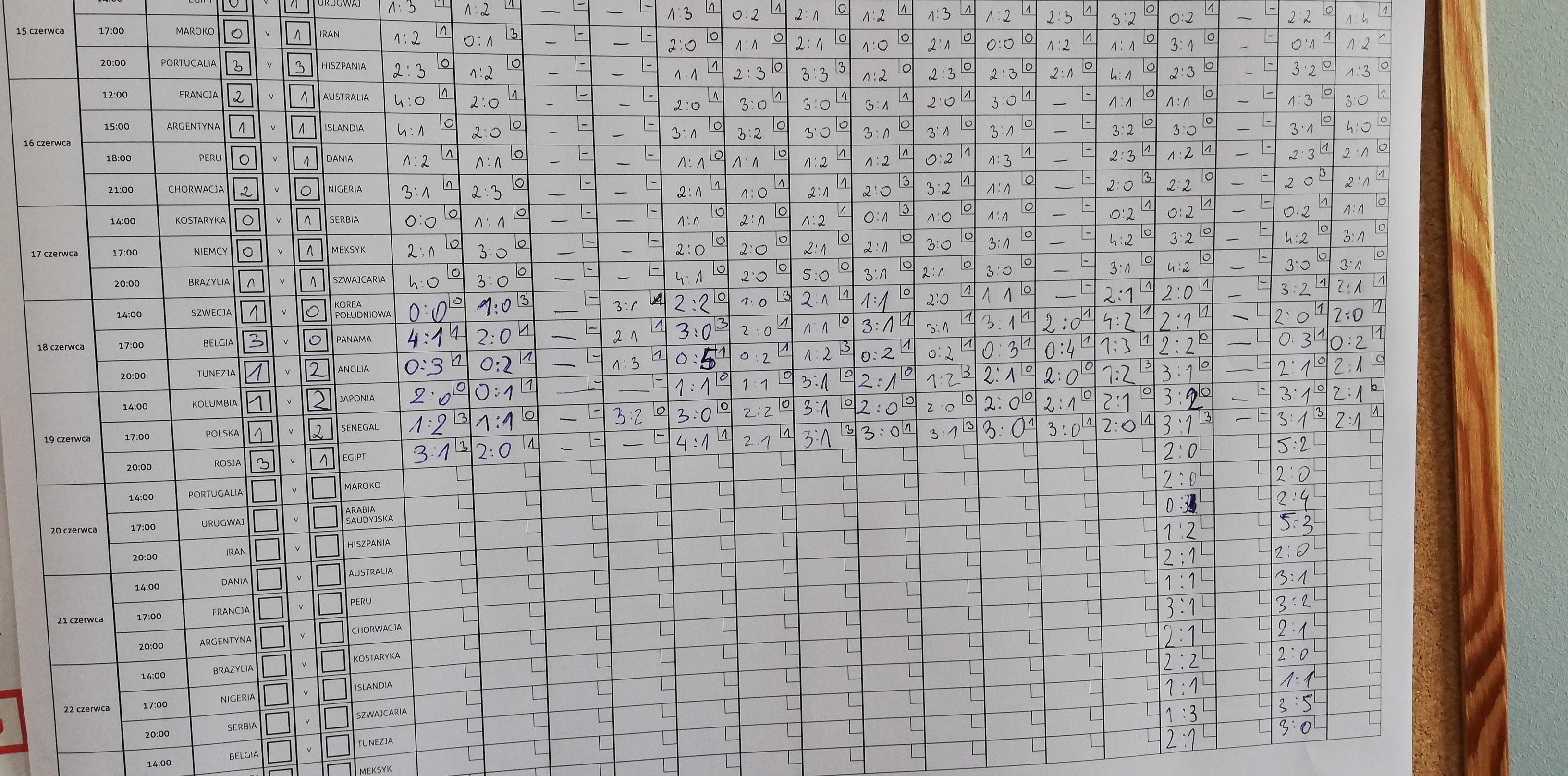 Tablica wyników w jednej z firm, w której pracownicy obstawiają wyniki mundialowych meczów.