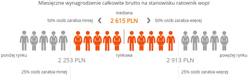 źródło:wynagrodzenia.pl