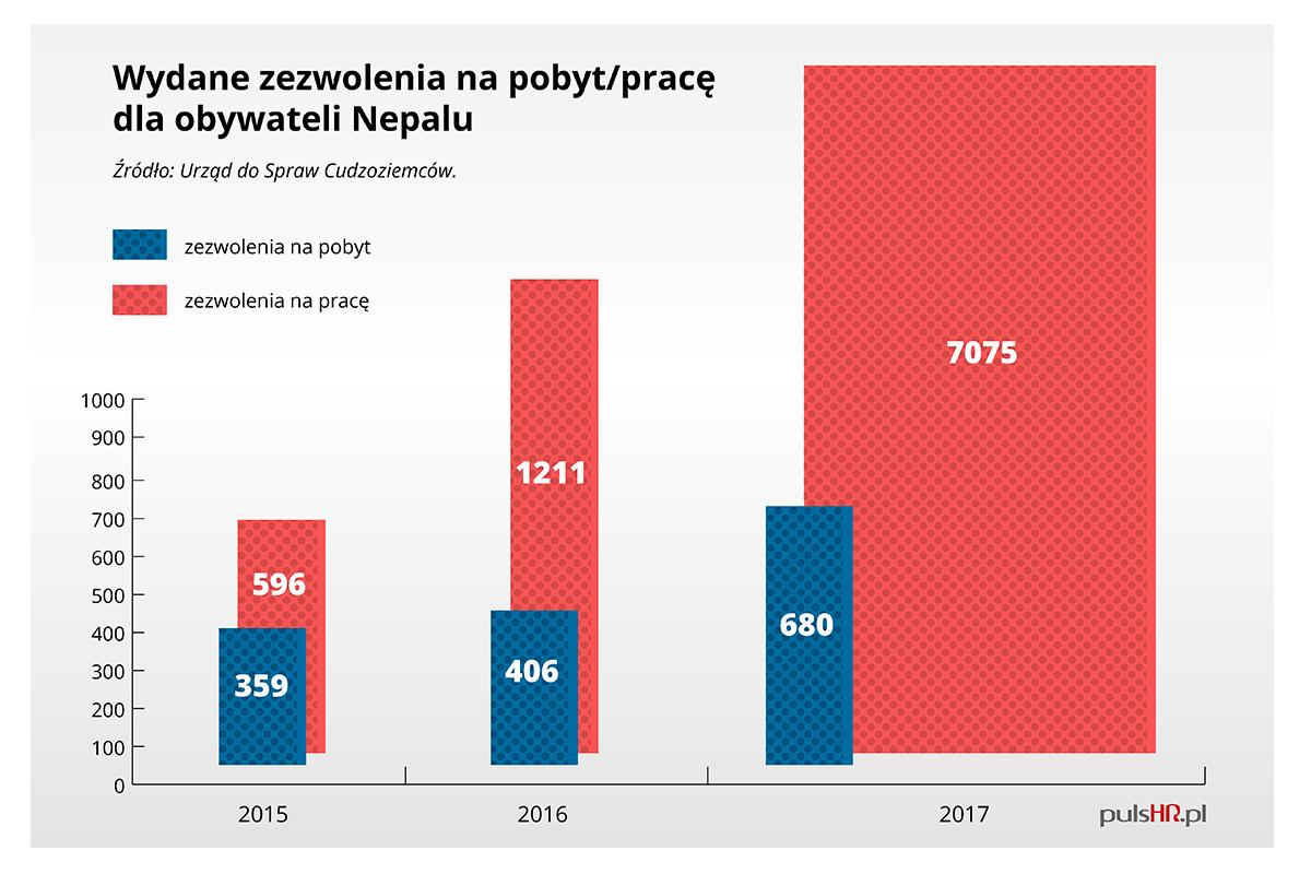Dane: UdSC (Grafika: Sławomir Mróz/PTWP)