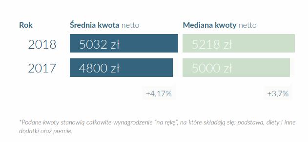 """Źródło: Raport """"Zarobki kierowców zawodowych w Polsce"""""""