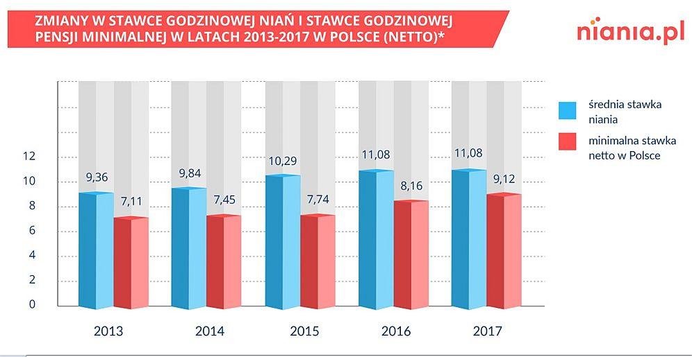 źródło: serwis Niania.pl