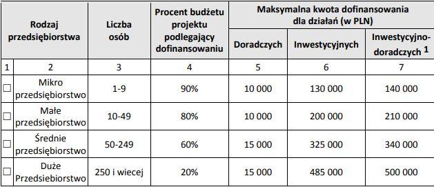 Udziały procentowe wysokości dofinansowania w przypadku opłacania składek na ubezpieczeniaspołeczne oraz maksymalne dopuszczalne kwoty dofinansowania Projektu.Mat. ZUS