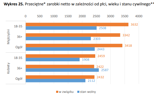 grafika: parp.gov.pl