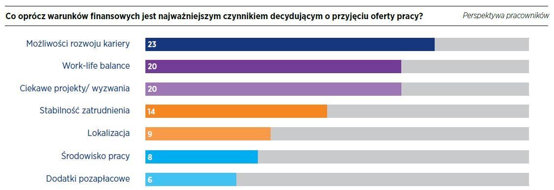 Źródło: Raport płacowy Hays Poland 2018