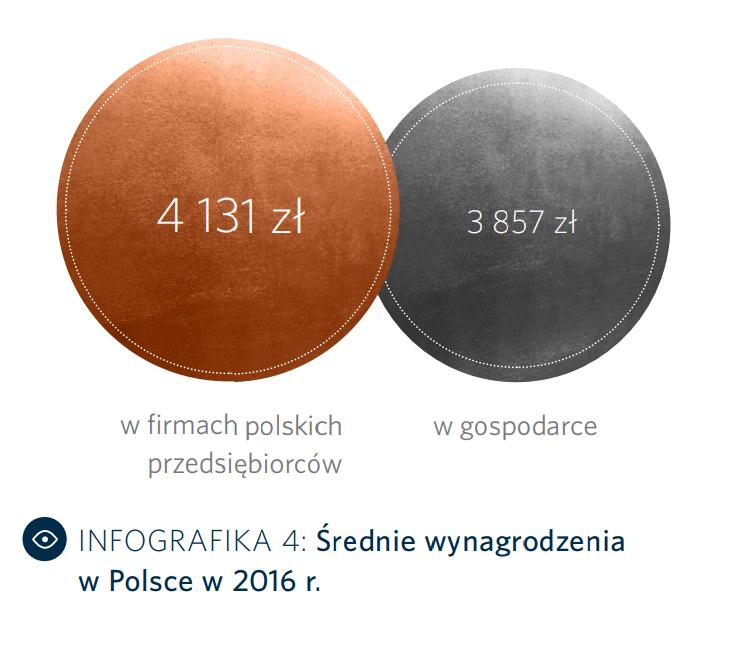 Źródło: Polska Rada Biznesu