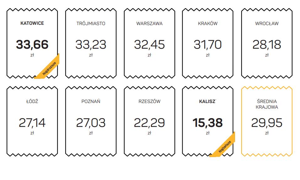 Średnie ceny za kurs taksówką wg iTaxi