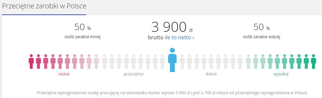 Grafika: pracuj.pl
