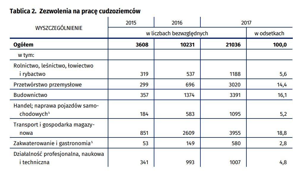 Źródło: Urząd Statystyczny w Poznaniu