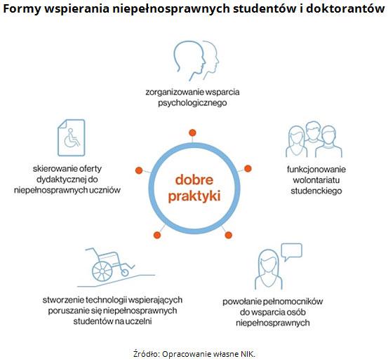 nik-niepenosprawni-studenci-5-formy-wspierania.jpg