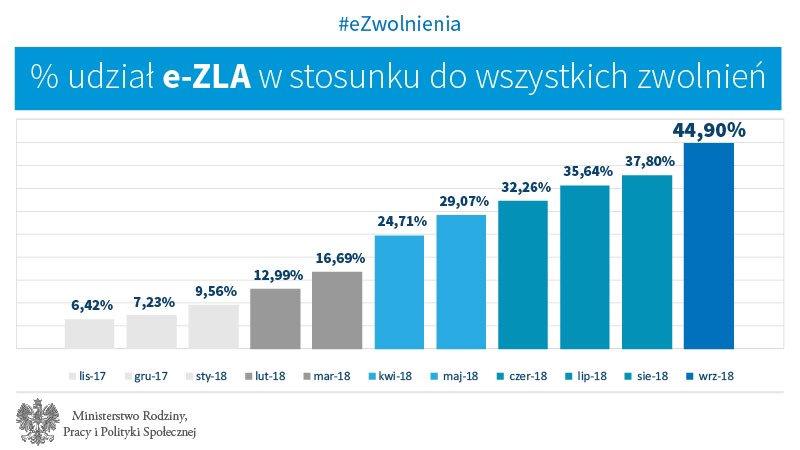 Procentowy udział e-ZLA w stosunku do wszystkich zwolnień(fot. twitter.com/MRPiPS_GOV_PL