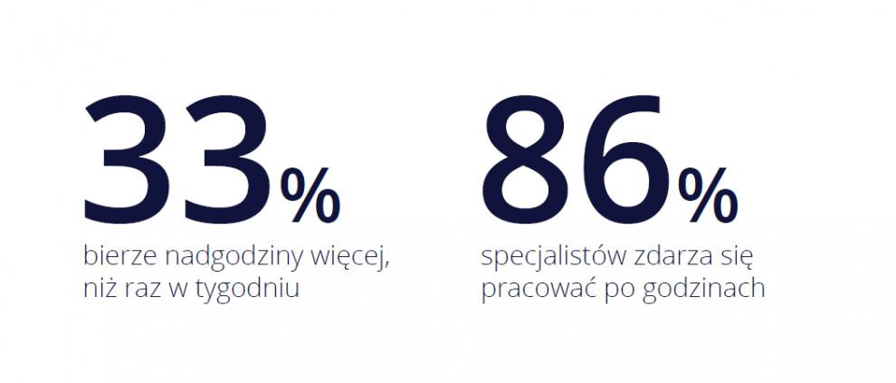 źródło:pracuj.pl