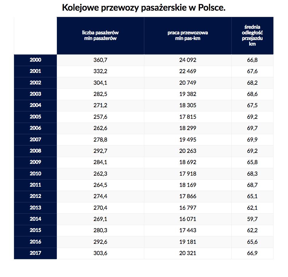 Statystyka pasażerska pokazuje, że z małymi wyjątkami, liczba przewożonych osób rośnie (źródło: utk.gov.pl)