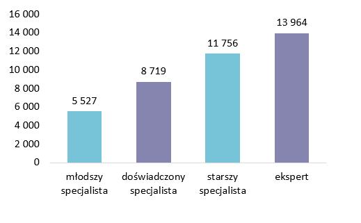 Raport Sedlak&Sedlak