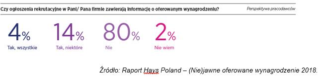 Grafika: Hays Poland