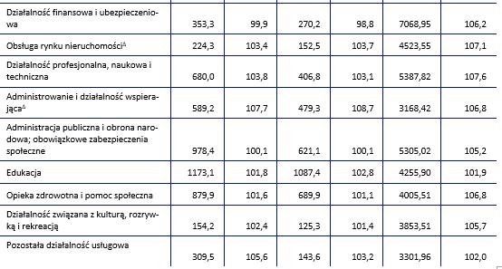 Tabela: GUS