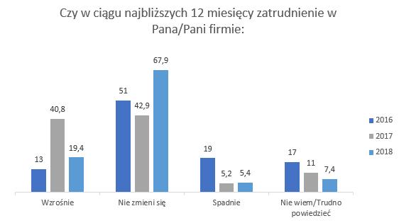 grafika: Diners Club Polska