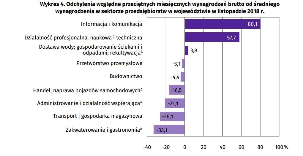 Źródło: Urząd Statystyczny w Krakowie