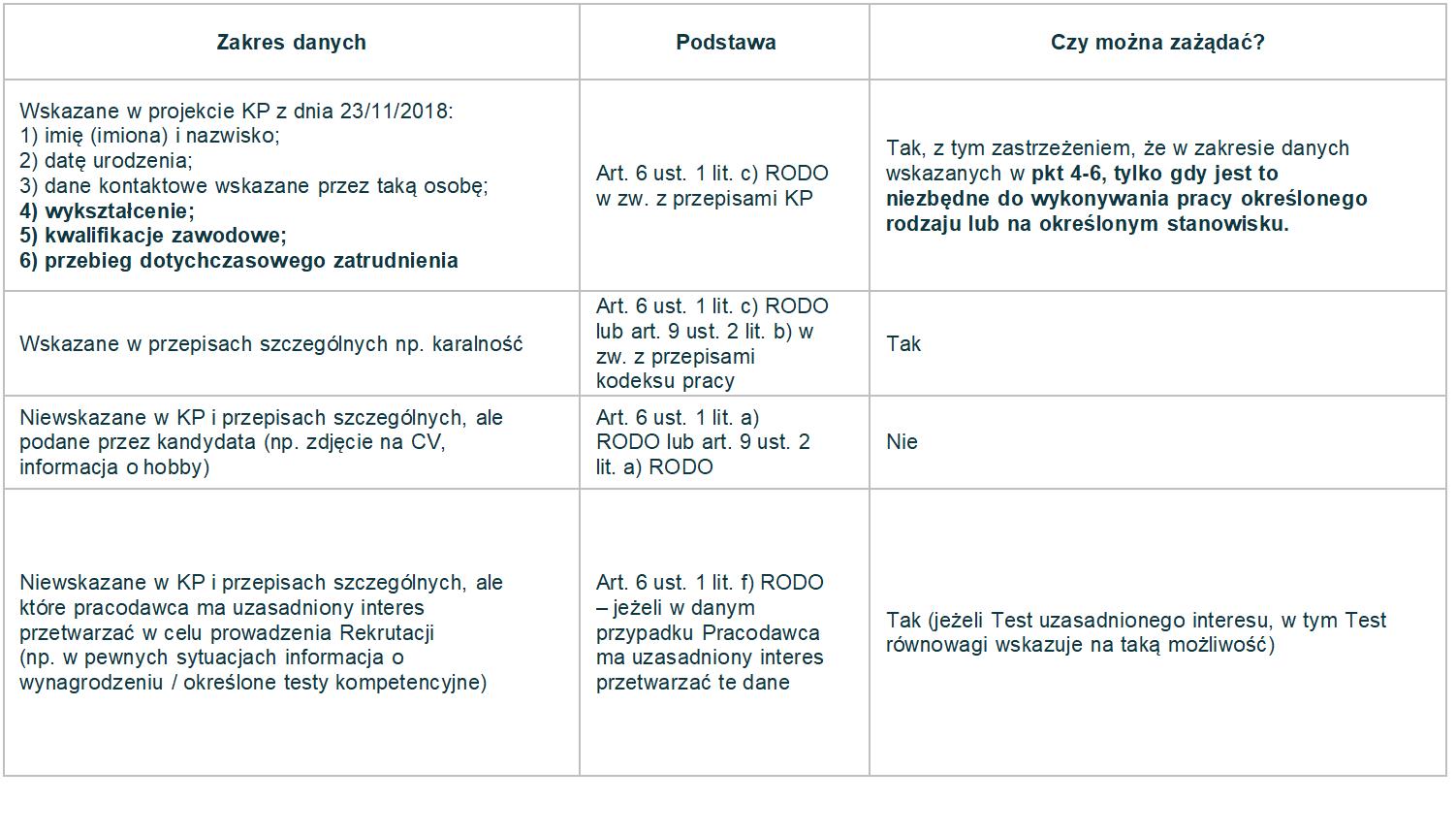 Źródło: Projekt Kodeksu Ochrony Danych Osobowych w Rekrutacji, RODOwrekrutacji.pl