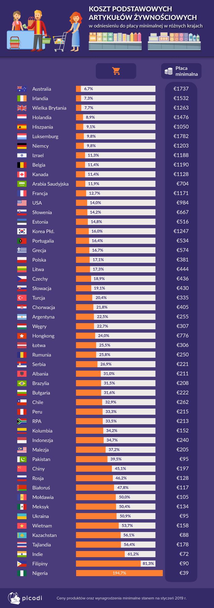 2-koszt-podstawowych-artykulow-zywnosciowych-na-swiecie.png