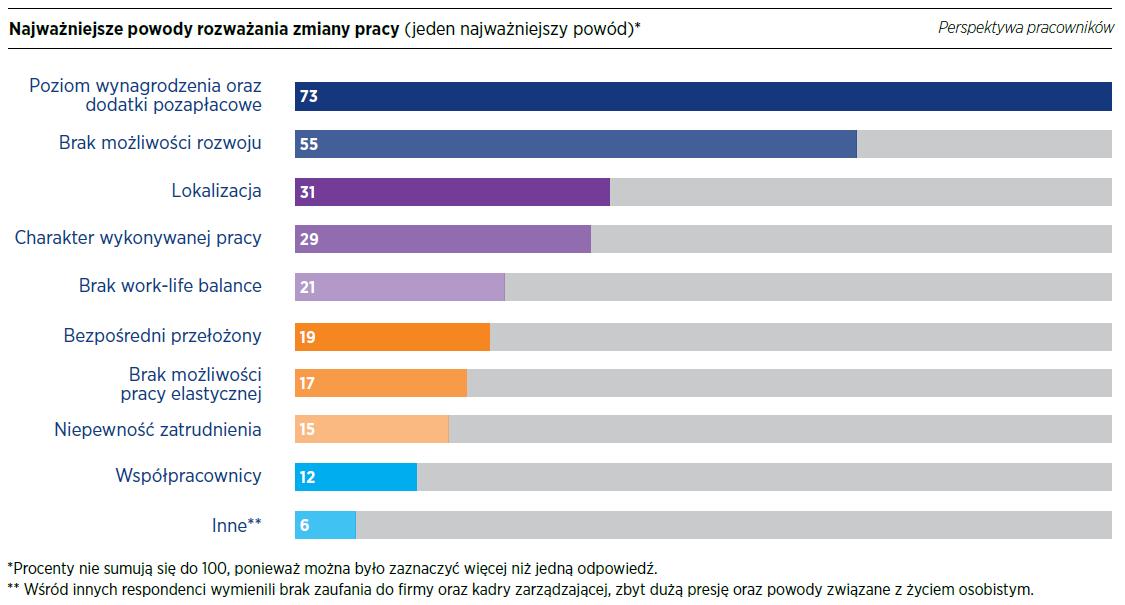 Źródło: Raport płacowy Hays Poland 2019