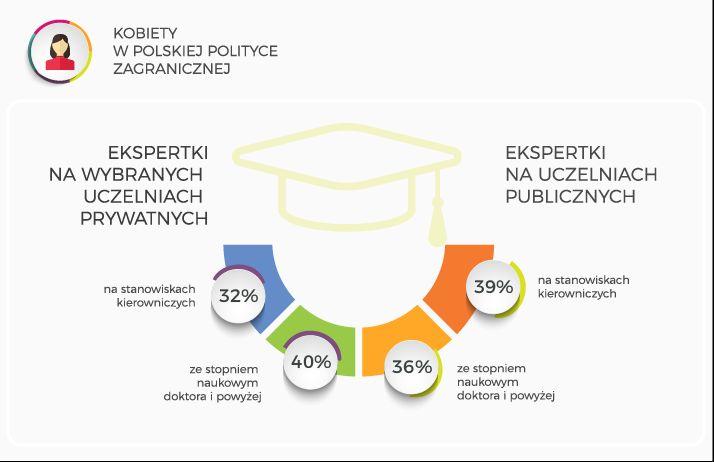 Grafika prezentuje procentowy udział pań w uczelniach, na których analizuje się politykę zagraniczną (źródło: materiały prasowe)