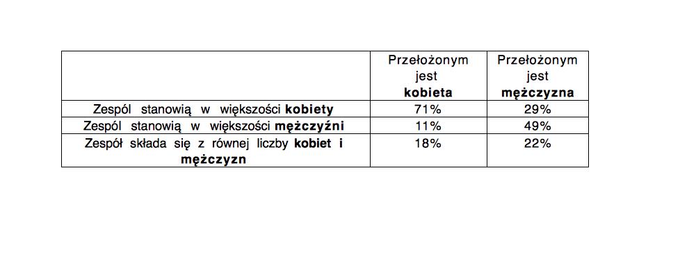 Pytanie na które odpowiedzi obrazuje tabela: Jakiej płci są członkowie zespołu, w którym pracujesz? (źródło: Raport Hays Poland, Kobiety na rynku pracy 2018)