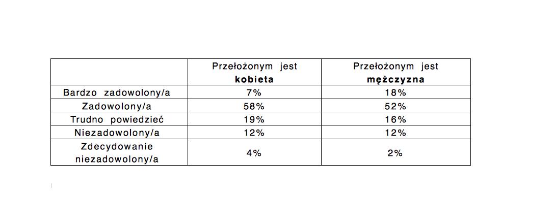 Pytanie na które odpowiedzi obrazuje tabela: Czy jesteś zadowolony/zadowolona z poziomu obecnie zajmowanego stanowiska? (źródło: Raport Hays Poland, Kobiety na rynku pracy 2018)