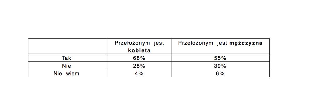 Pytanie na które odpowiedzi obrazuje tabela: Czy w twoim zespole występuje możliwość pracy elastycznej? (źródło: Raport Hays Poland, Kobiety na rynku pracy 2018)
