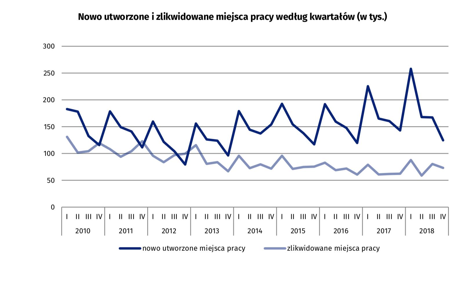 Dane kwartalne zebrane w 2018 r. w porównaniu do lat ubiegłych. (źródło: GUS/stat.gov.pl)