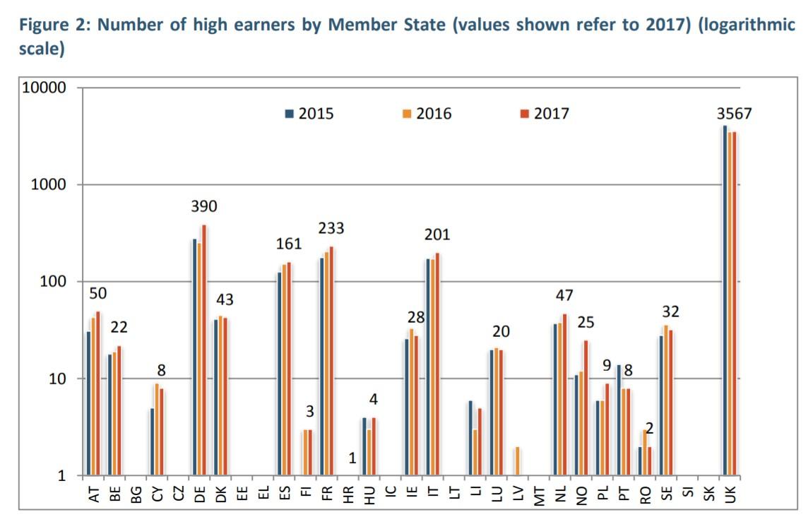 Liczba osób o wysokich dochodach w podziale na państwa członkowskie (podane wartości odnoszą się do 2017 r.) (skala logarytmiczna)