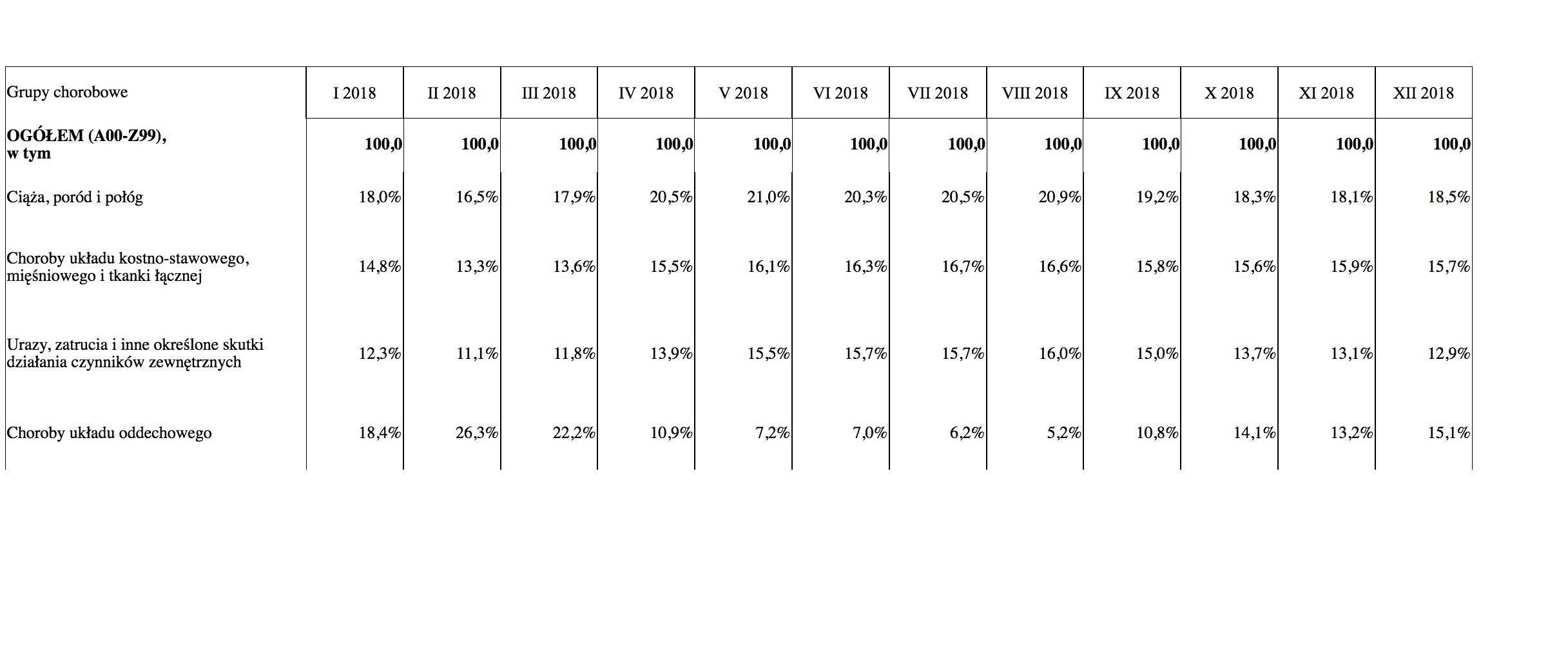 Tabela reprezentuje główne grup powodujące niezdolność do pracy Polaków w 2018 r. (źródło: ZUS)