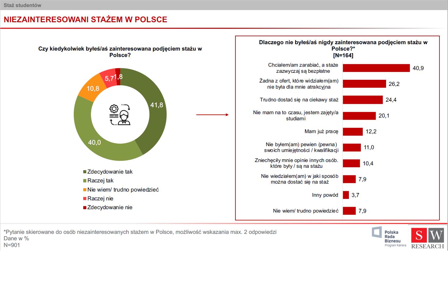 """(źródło: Raport Polskiej Rady Biznesu """"Student w pracy 2019"""")"""
