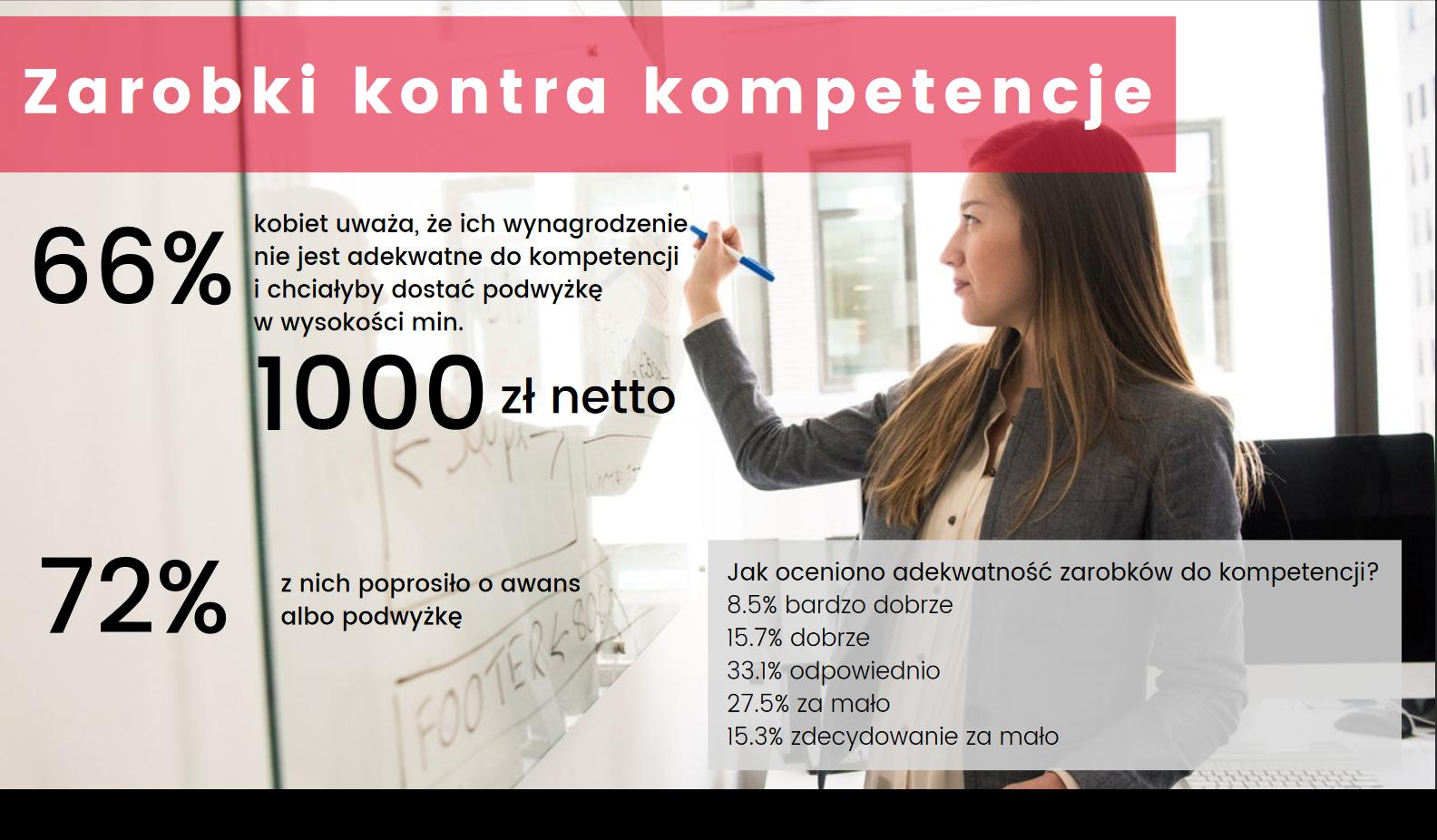 Zarobki kontra kompetencje, (źródło: materiały prasowe/raport Satysfakcja Polek z pracy i zarobków)