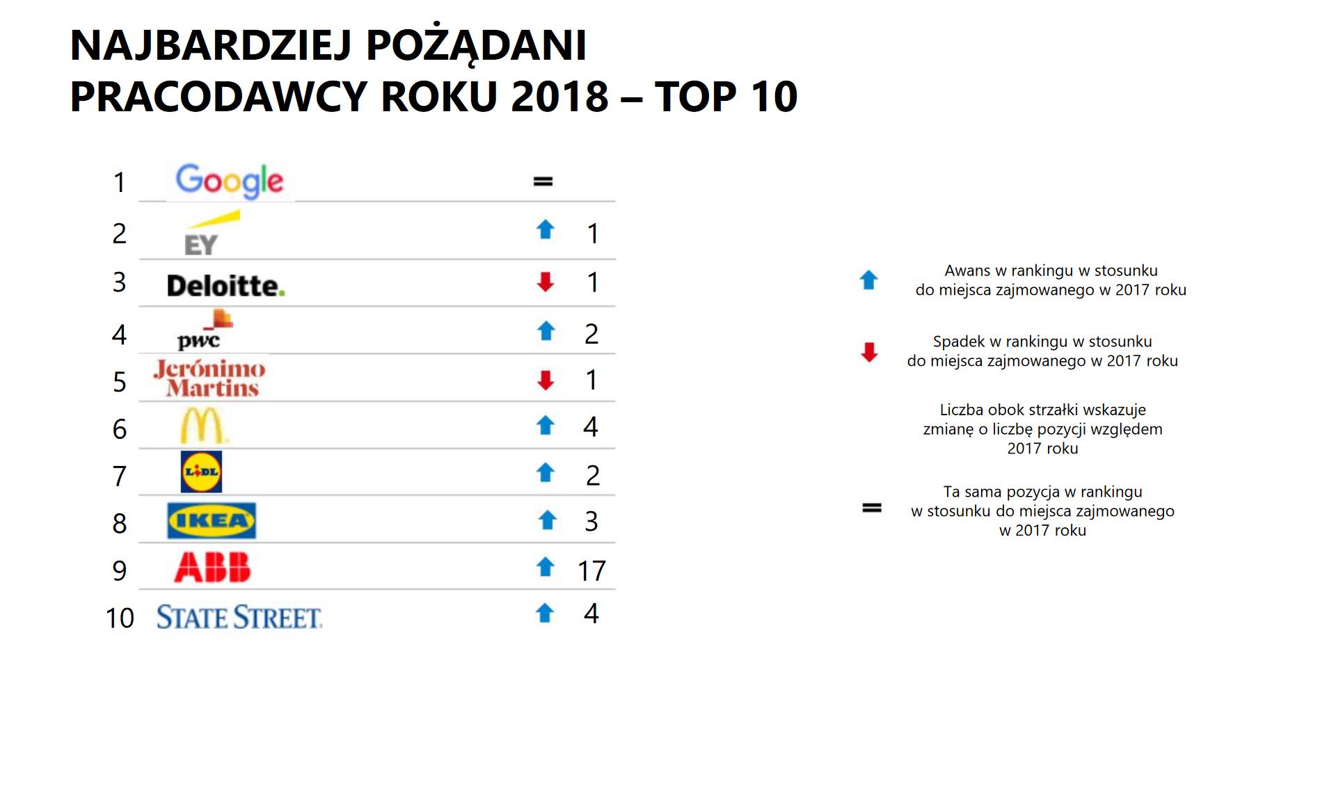 Zestawienie firm, które studenci wybierali, jako PRacodawcę Roku 2018, z uwzględnieniem porównania do roku 2017. (źródło: aiesec.pl)