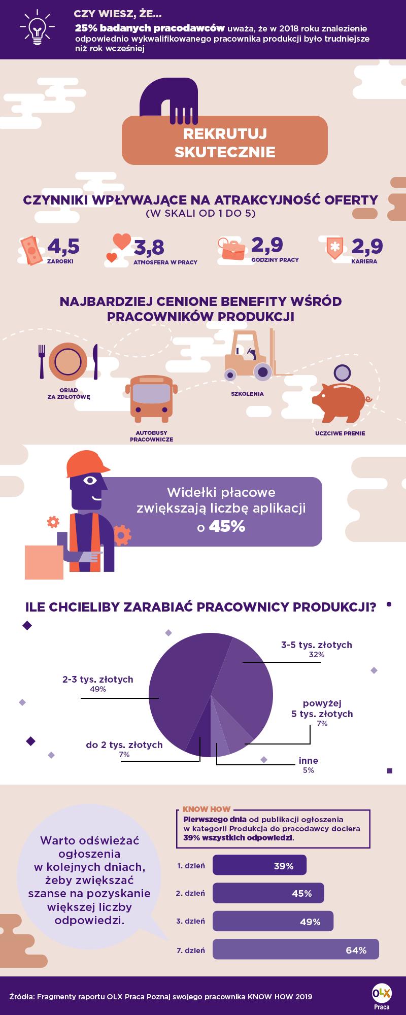 (grafika: OLX Praca Know How 2019/materiały prasowe)